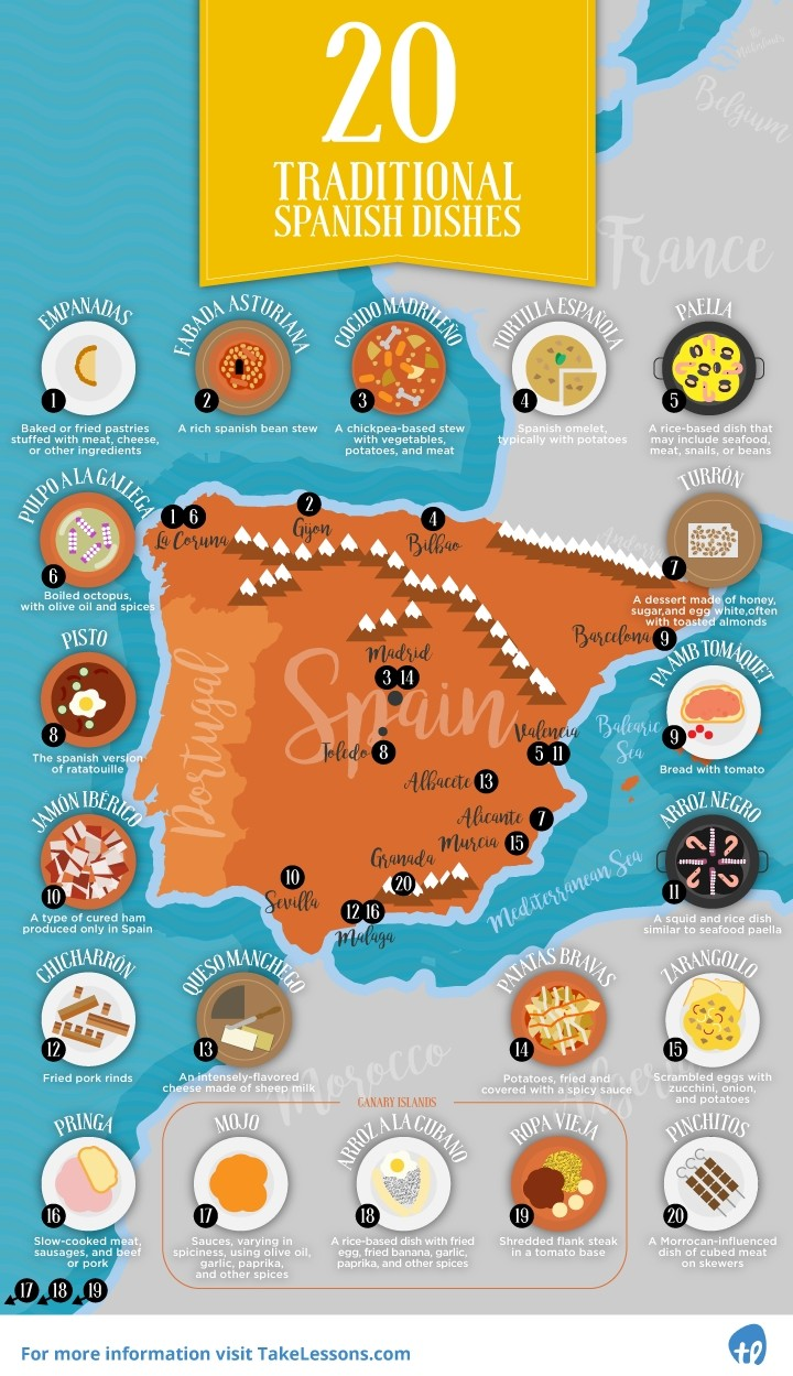 20-Traditional-Spanish-Dishes-infographic